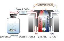 Could this mark the start of real-time and on-demand hydrogen production?