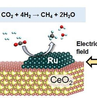 New method converts carbon dioxide to methane at low temperatures