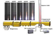 A viable green alternative to the conventional fossil fuel jet engine using microwave air plasmas