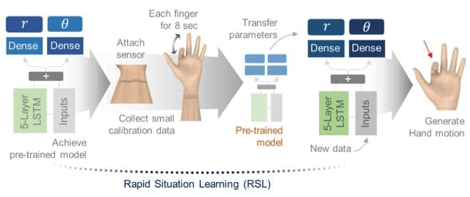 RSL system based on transfer learning