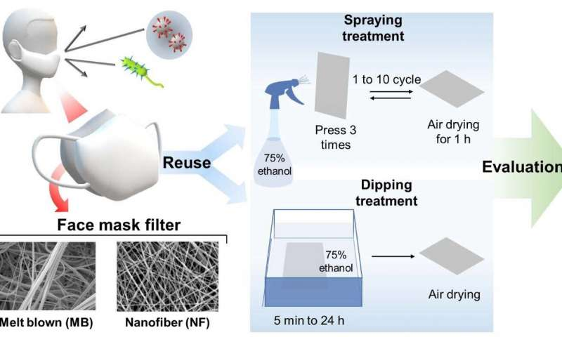 nanofibermaskreuse