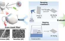 Nanofiber masks can be reused more than 10 times by spraying them with ethanol