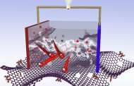 A simple path to significantly enhance the performance of supercapacitors