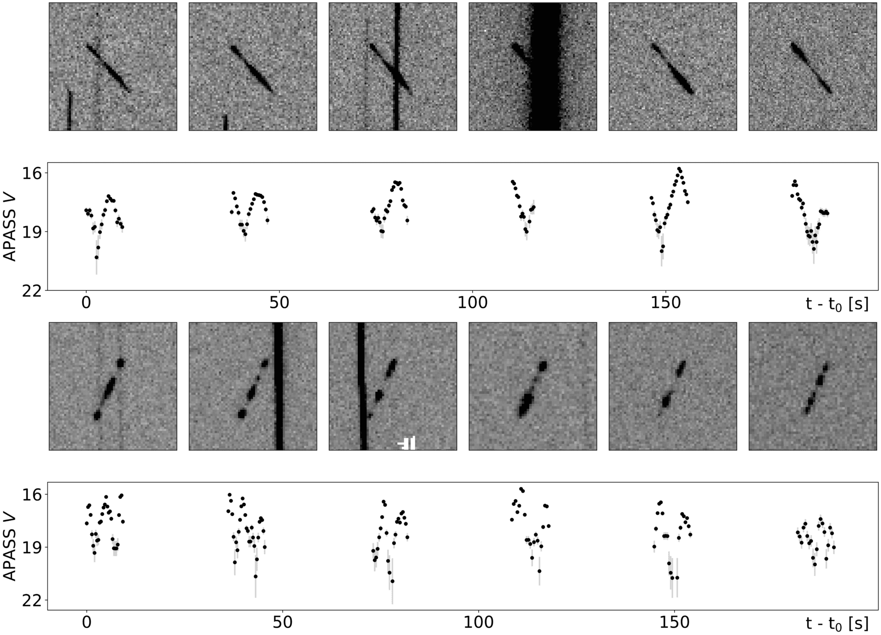 Examples of light curves extracted from the survey images for faint debris tracks. Owing to the strategies employed by the astronomers, stars appear as near-vertical streaks in the image thumbnails, while the objects of interest manifest as short trails. A significant degree of brightness variation can be seen for both examples. Credit: Blake et al., ASR, 2020