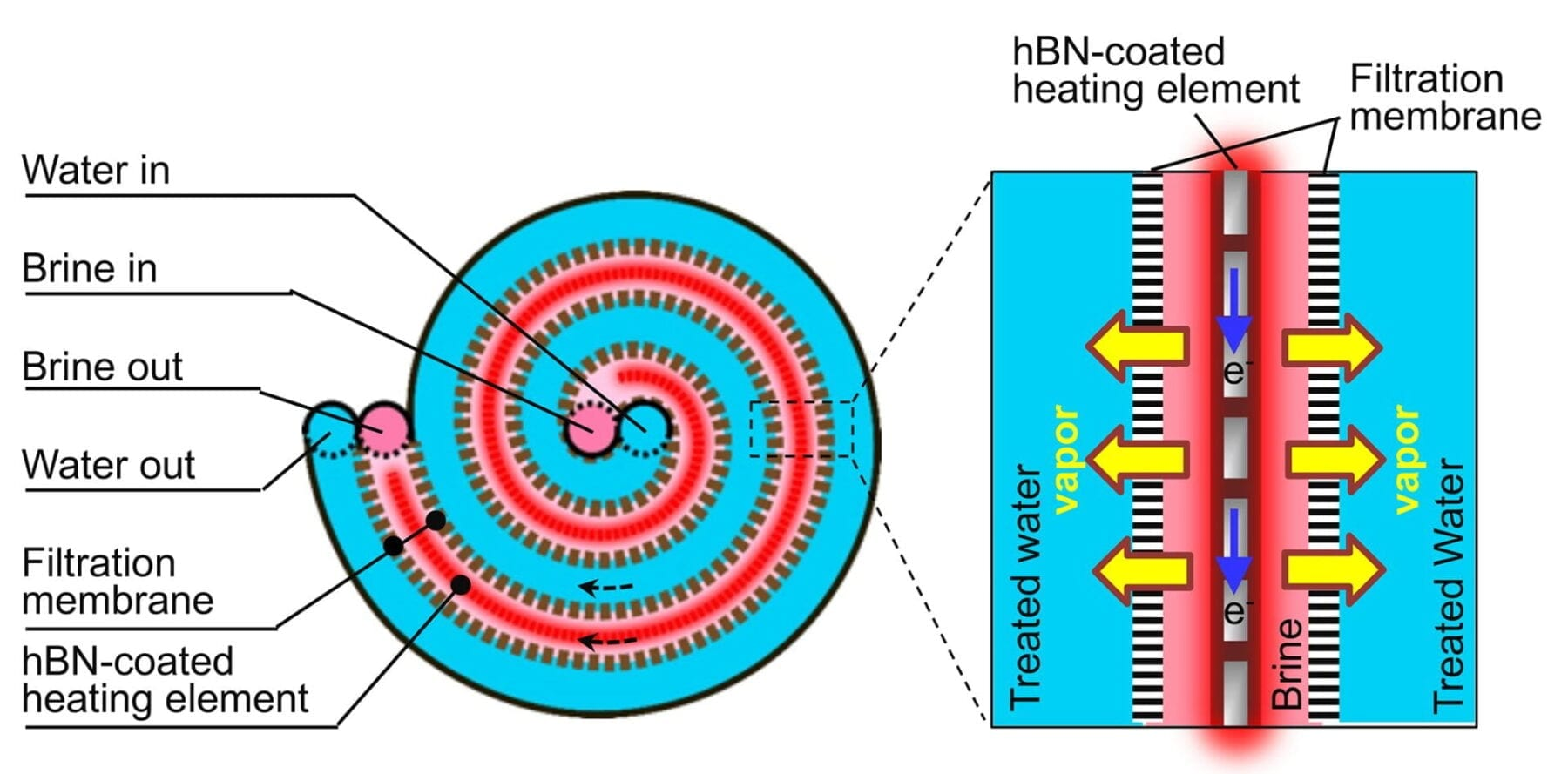 Rice University's desalination technology for hypersaline brine features a central passage for heated brine that is sandwiched between two membranes. A stainless steel heating element produces fresh, salt-free water by driving water vapor through each membrane. A coating of the 2D nanomaterial hexagonal boron nitride (hBN) protects the heating element from the highly corrosive brine. (Image courtesy of Kuichang Zuo/Rice University)
