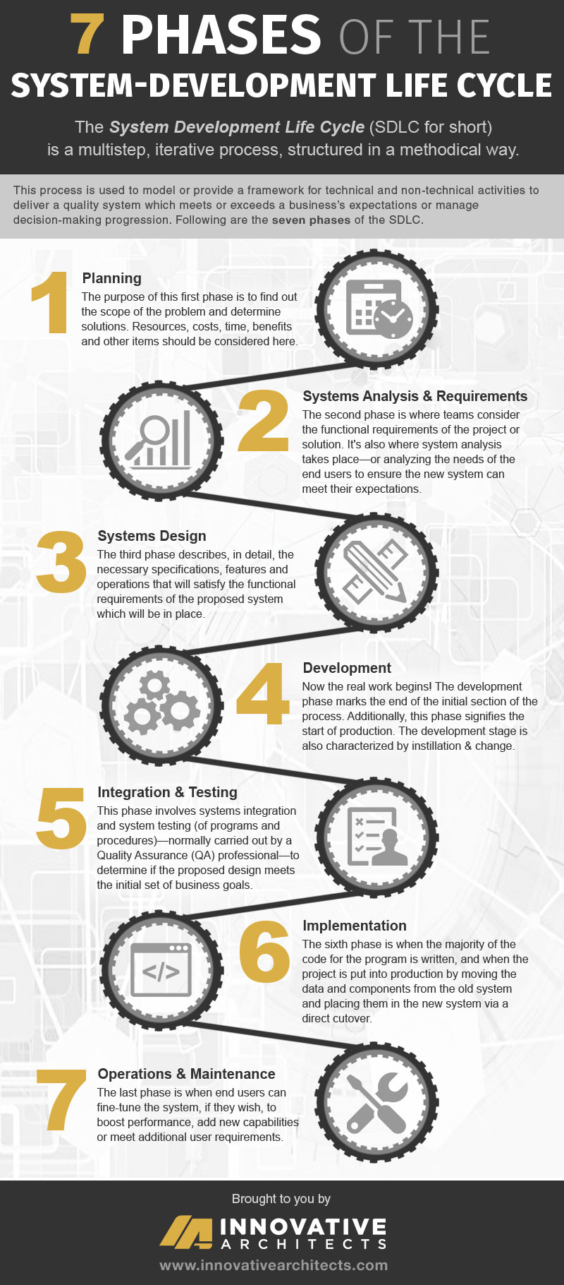 SDLC: Seven Phases of the System Development Life Cycle