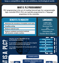 what is plc programming and why is it important  [ 768 x 1252 Pixel ]