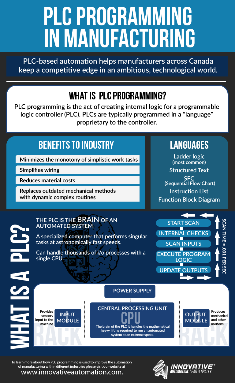 hight resolution of what is plc programming and why is it important