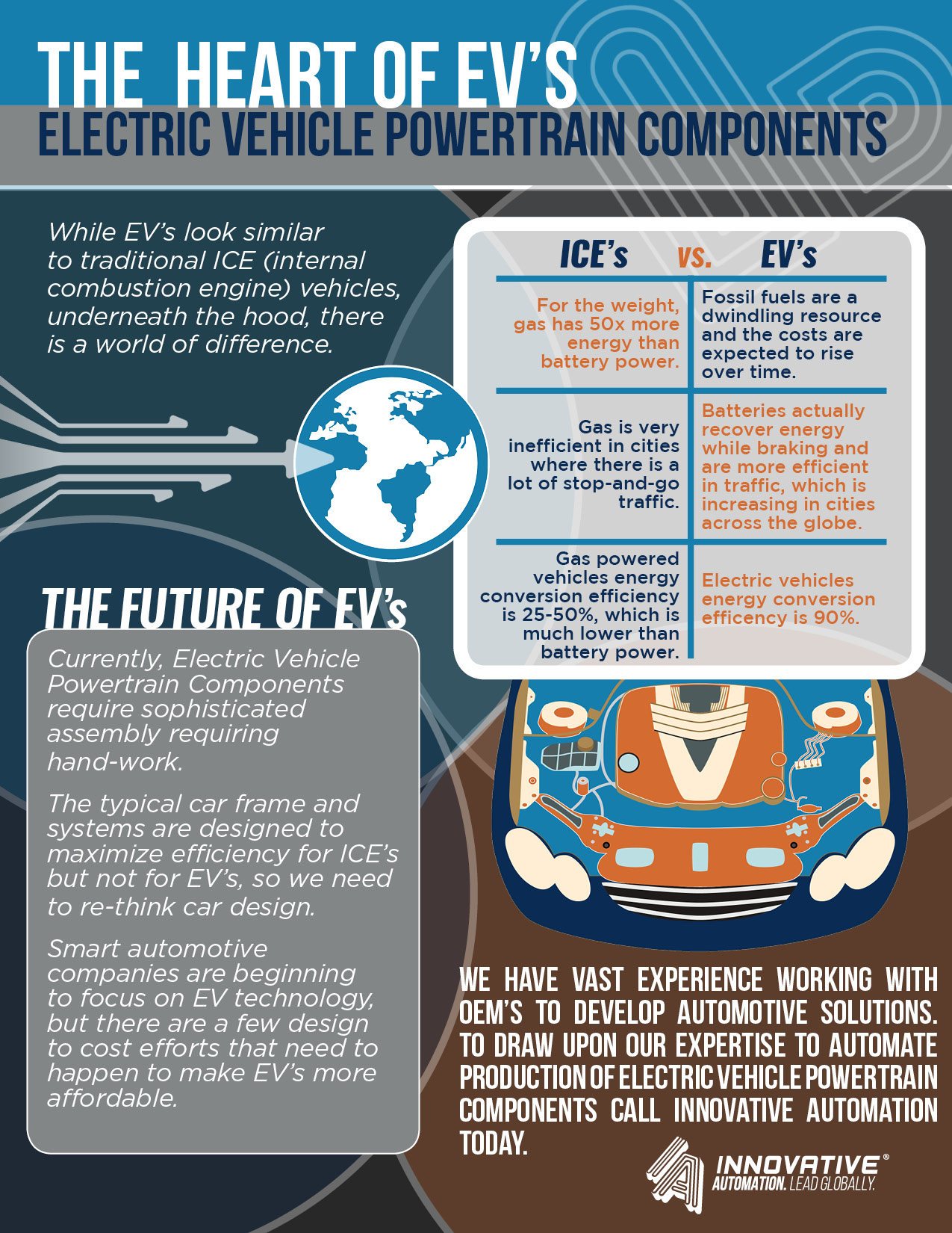 hight resolution of getting to the heart of electric vehicle powertrains infographic
