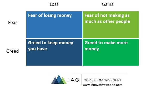 investing with fear and greed