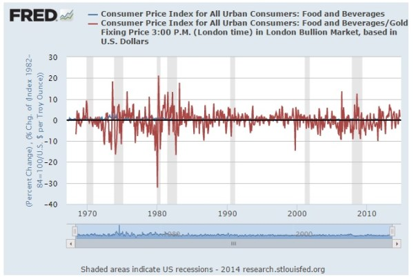 food price inflation