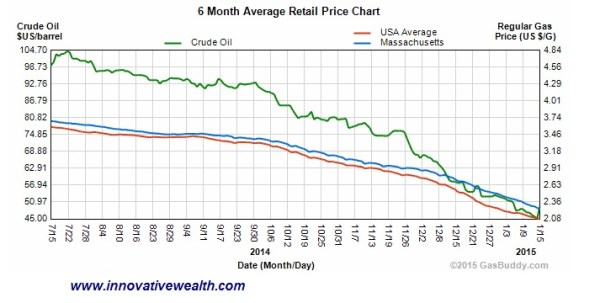Why are Massachusetts Gas prices so high