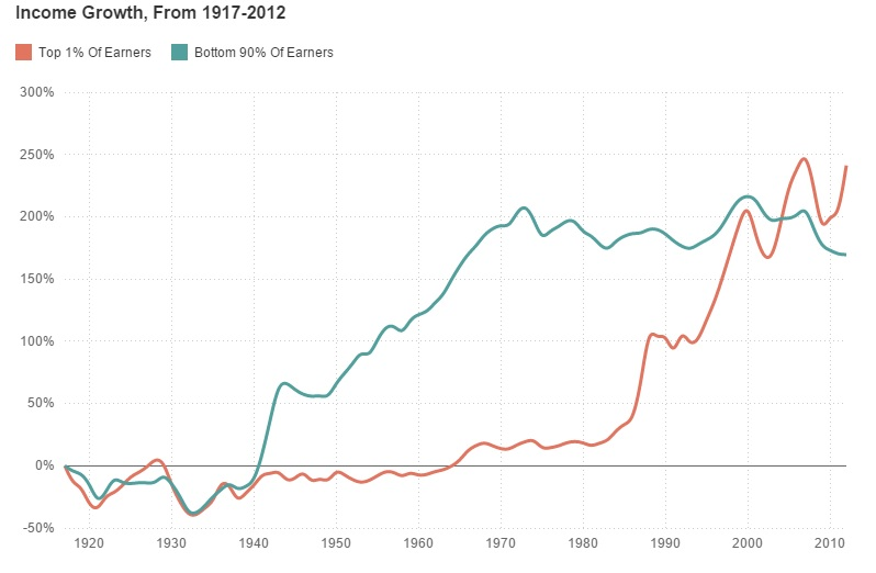 A Visual History of Income Inequality in the US