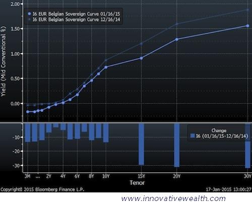 Belgian Bond Yield Curve