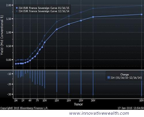 France Bond Yield Curve
