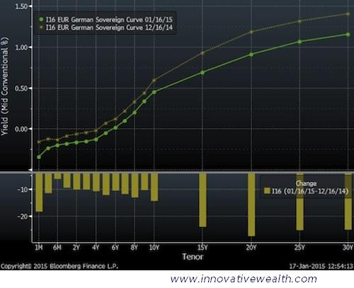 German Bond Yield Curve