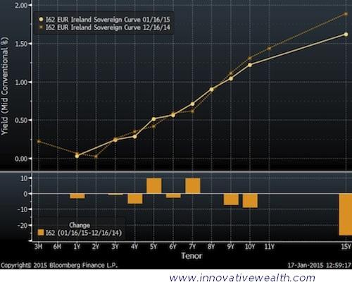 Ireland Bond Yield Curve