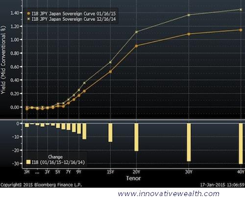 Japan Bond Yield Curve