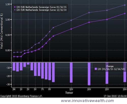 Netherlands Bond Yield Curve