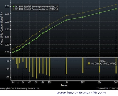 Spain Bond Yield Curve