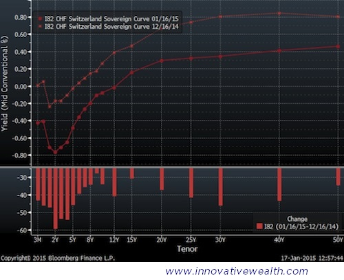 Swiss Bond Yield Curve