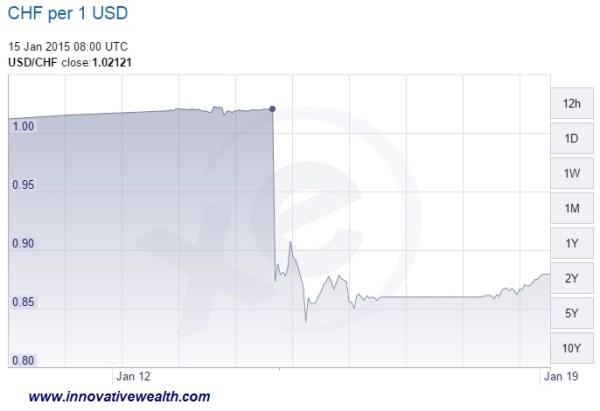 Swiss Franc drops peg
