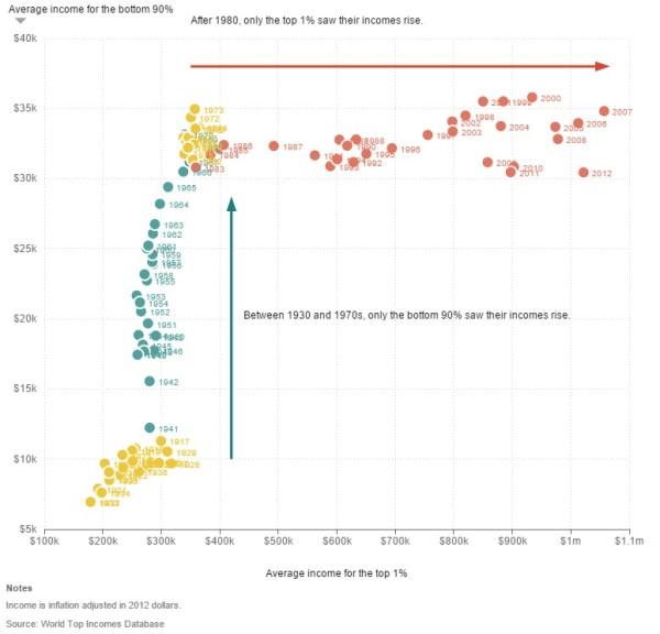 US Income equality