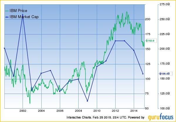 IBM share buybacks