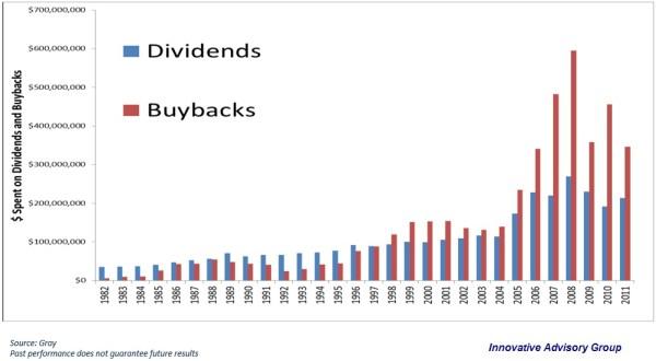 company share buybacks