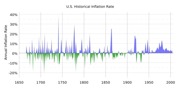 US Historical Inflation Rate