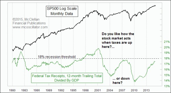 US government tax receipts
