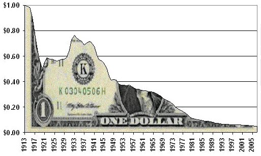 devaluation of us dollar over 100 years
