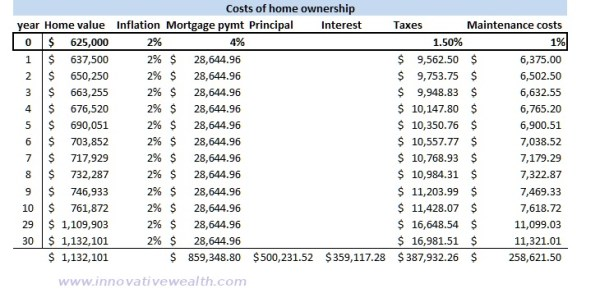 renting vs buying a home calculations