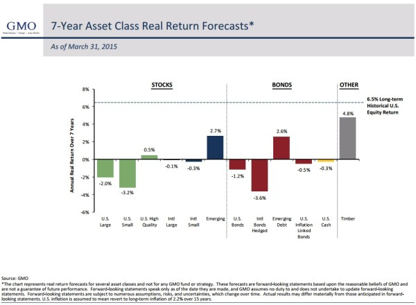 7 years asset class returns estimate- May 2015