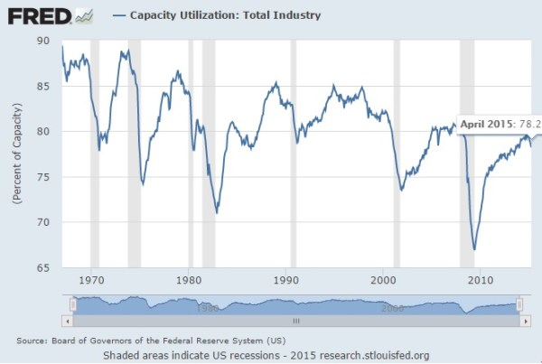Capacity utilization may 2015