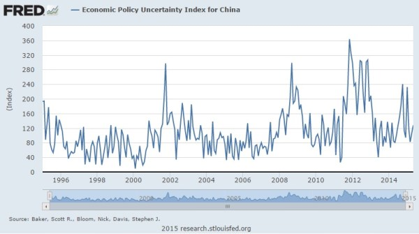 economic policy uncertainty index China