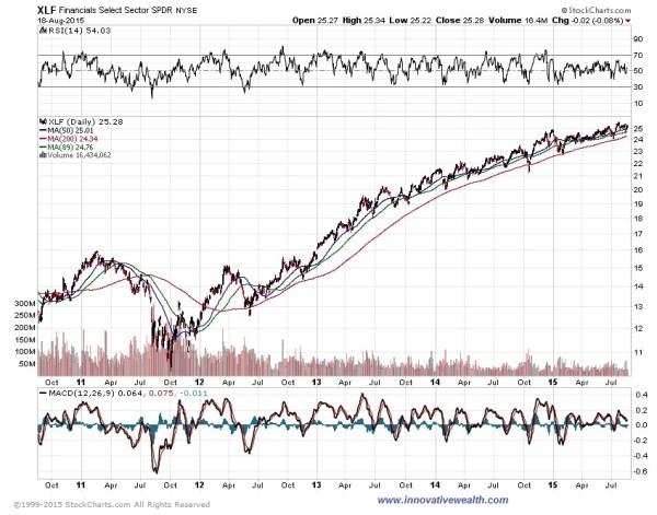 Financial index 08.15