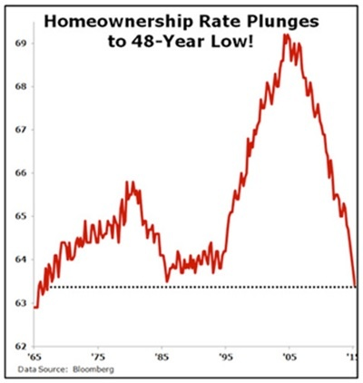 home ownership rates 08.15