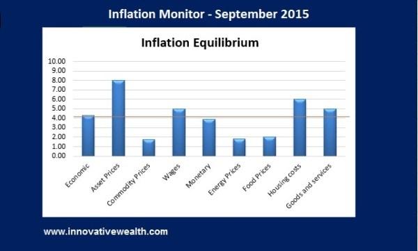 Inflation Monitor Summary 09.15