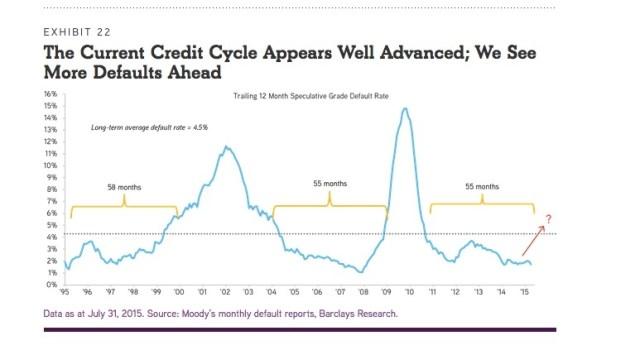 credit cycle
