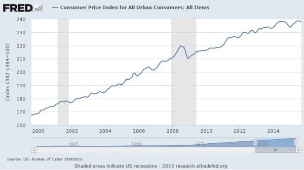Consumer Price Index Oct 2015