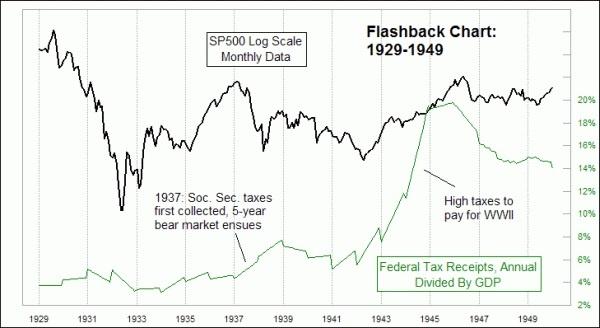 Federal Tax Receipts 1929-1949