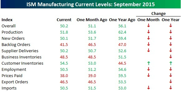 ISM manufacturing 10.15