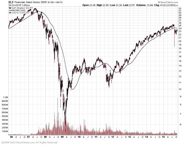 Financial sector stocks