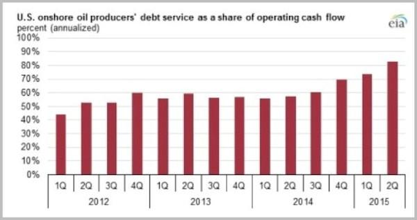 oil service as pct of cash flow 10.15