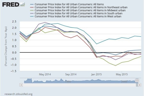 Consumer Price Index regional US