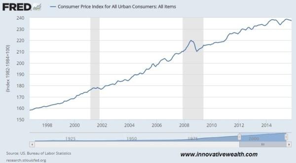 consumer price index CPI december 2015