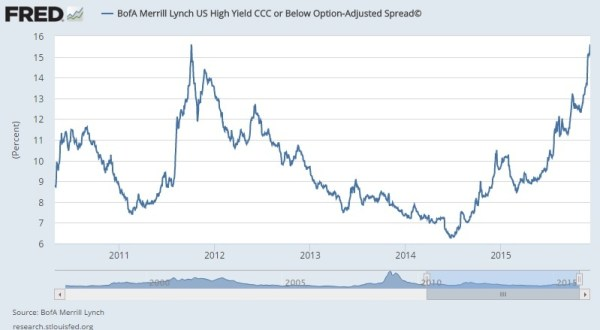 High Yield bond spread