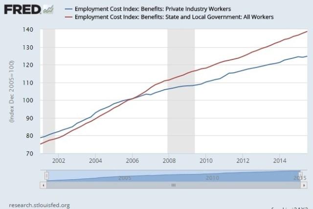 employment cost index pub vs private bene