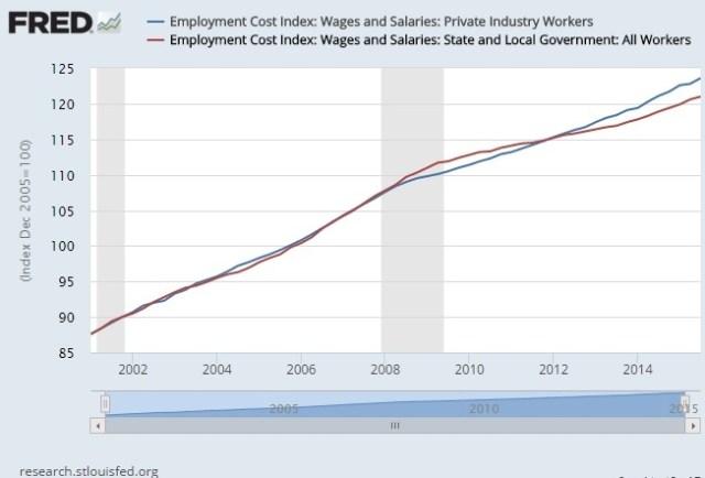 employment cost index pub vs private